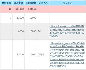 ローン.com発生報酬額